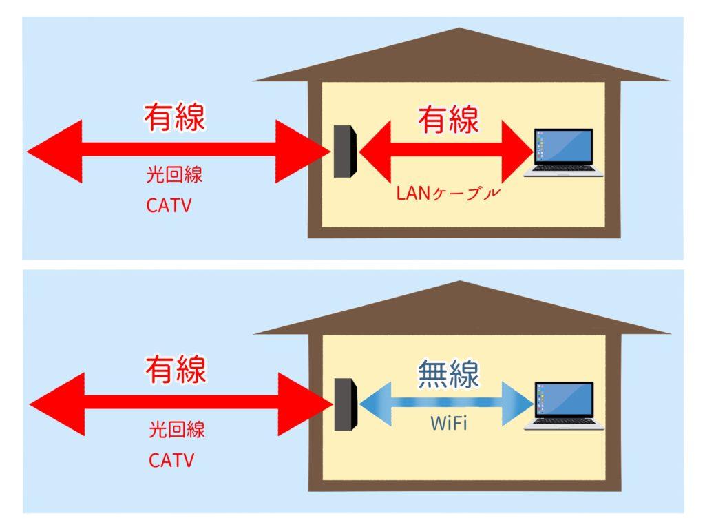 「屋外有線」と「室内有線」の組み合わせが安定性最強!