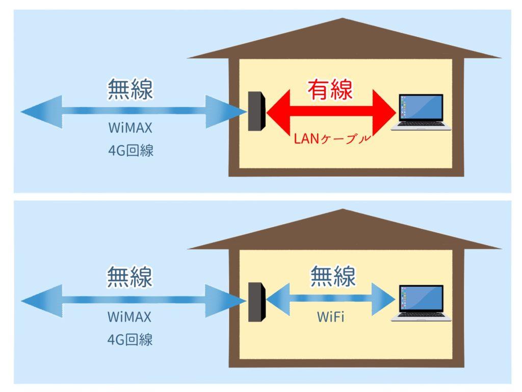 最悪な不安定インターネット環境が屋外無線→室内無線