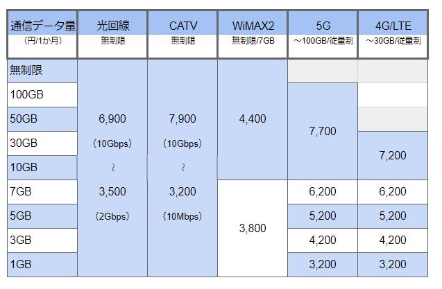 「通信量」と「通信費」の関係