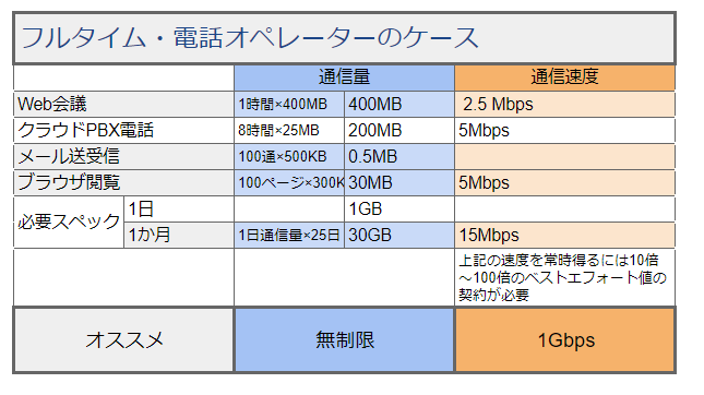 【テレフォンオペレーター】IP電話が多いフルタイムワーカーに必要なインターネット環境