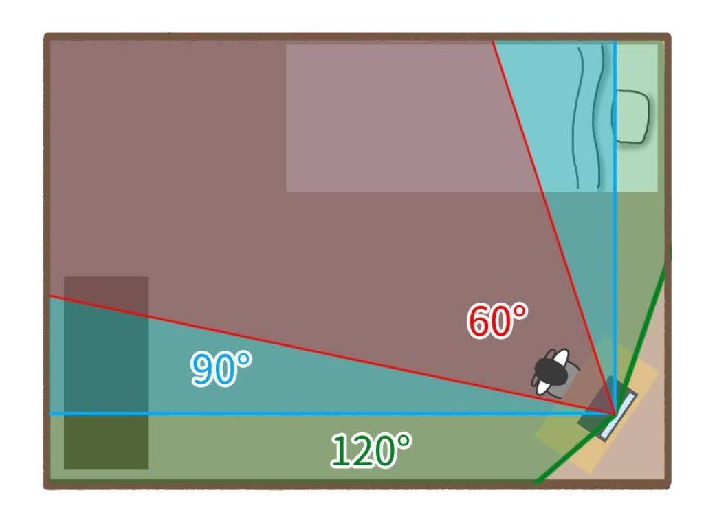 60°、90°、150°のWebカメラを設置した場合、どれほどの範囲を映し出すか