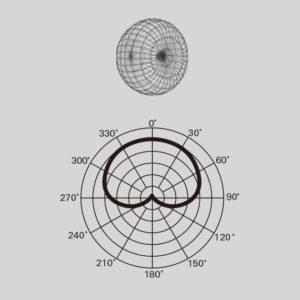 単一指向性「120°」など