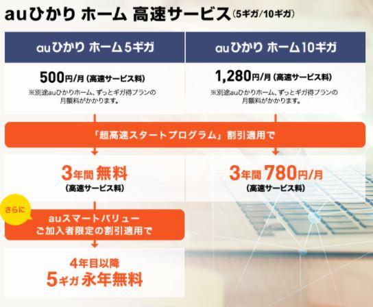 「10GB」や「5GB」という高速インターネットサービス
