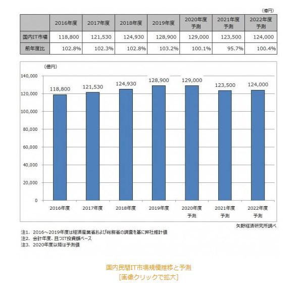 矢野経済研究所:2020年度の国内民間企業のIT投資実態と今後の動向についての調査結果 2020年11月9日