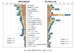 組込み/IoT産業の動向把握等に関する調査