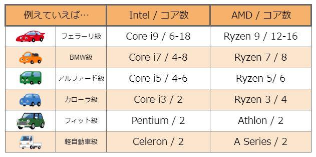CPUのラインナップを例えていえば、自動車のラインナップのよう。Intel Core i9やAMD Ryzen 9はフェラーリ級。