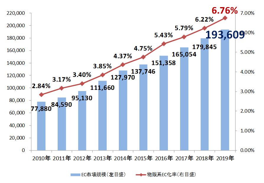 電子商取引に関する市場調査の結果を取りまとめました 2020年7月22日