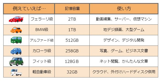 リモートワークPCには記憶容量何GB必要?