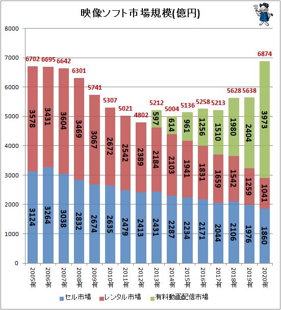 2020年レンタルビデオ市場の売上2,900億円