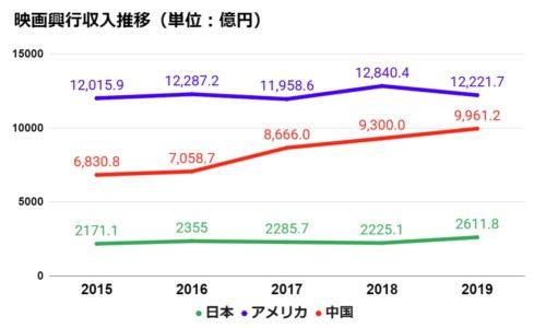2019年映画市場の売上2,600億円