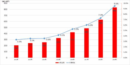 ユニクロのDX(デジタル変革)が変えたネット販売比率